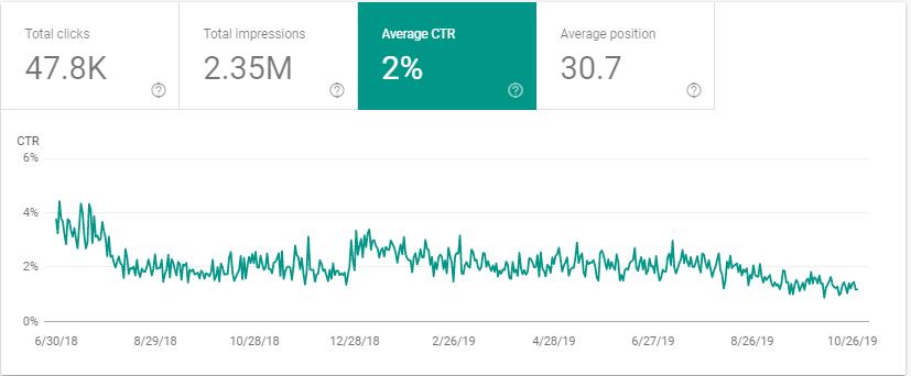Average Click-Through-Rate Report